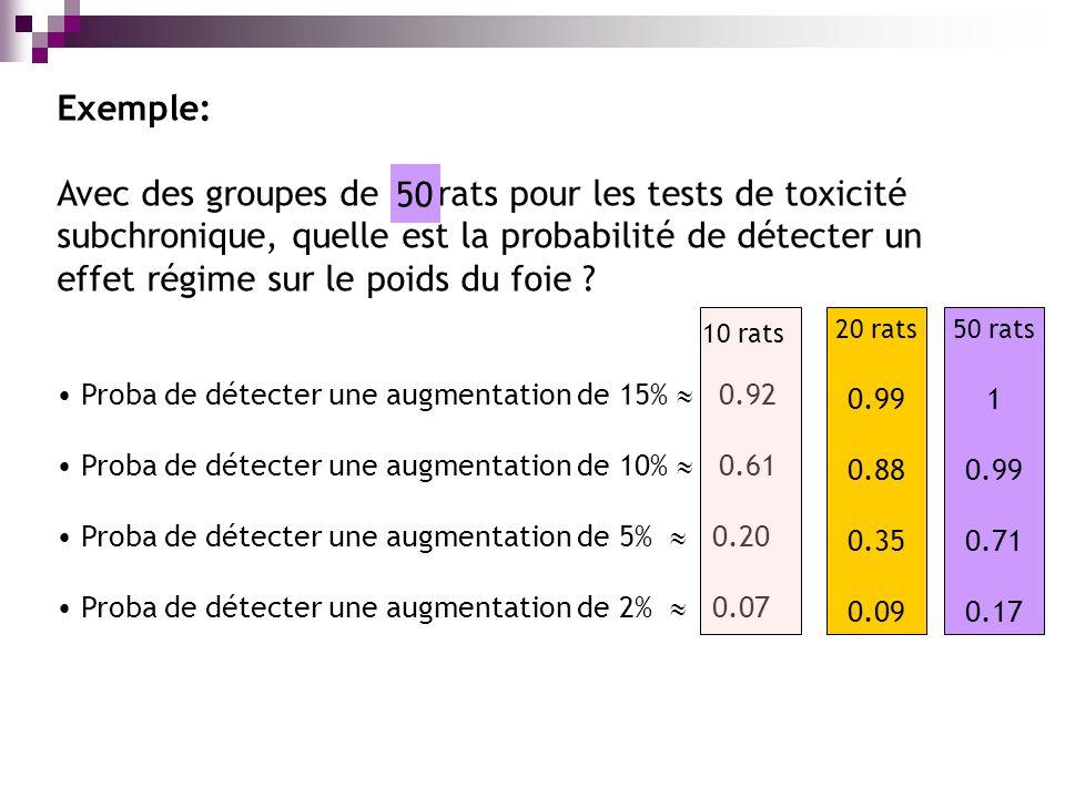 Exemple: Avec des groupes de 10 rats pour les tests de toxicité subchronique, quelle est la probabilité de détecter un effet régime sur le poids du foie .