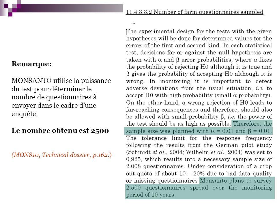 Remarque: MONSANTO utilise la puissance du test pour déterminer le nombre de questionnaires à envoyer dans le cadre dune enquête.