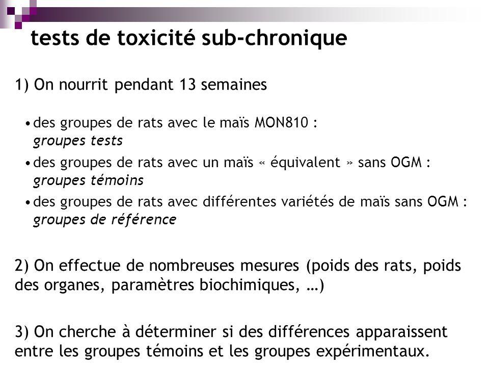 1) On nourrit pendant 13 semaines des groupes de rats avec le maïs MON810 : groupes tests des groupes de rats avec un maïs « équivalent » sans OGM : groupes témoins des groupes de rats avec différentes variétés de maïs sans OGM : groupes de référence 2) On effectue de nombreuses mesures (poids des rats, poids des organes, paramètres biochimiques, …) 3) On cherche à déterminer si des différences apparaissent entre les groupes témoins et les groupes expérimentaux.