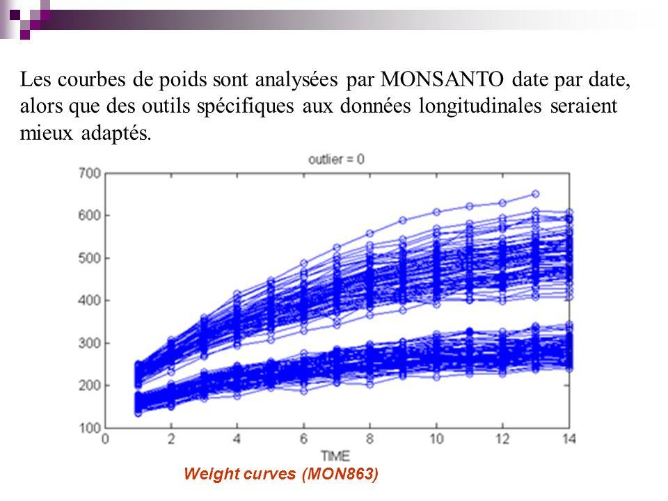Weight curves (MON863) Les courbes de poids sont analysées par MONSANTO date par date, alors que des outils spécifiques aux données longitudinales seraient mieux adaptés.