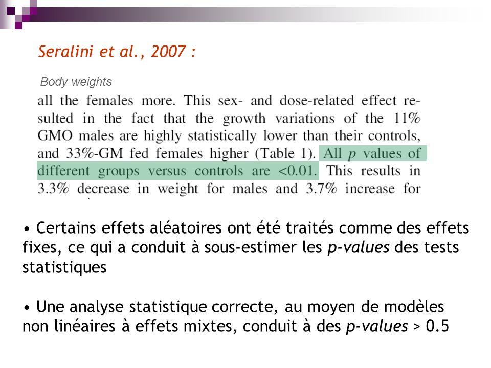 Seralini et al., 2007 : Body weights Certains effets aléatoires ont été traités comme des effets fixes, ce qui a conduit à sous-estimer les p-values des tests statistiques Une analyse statistique correcte, au moyen de modèles non linéaires à effets mixtes, conduit à des p-values > 0.5