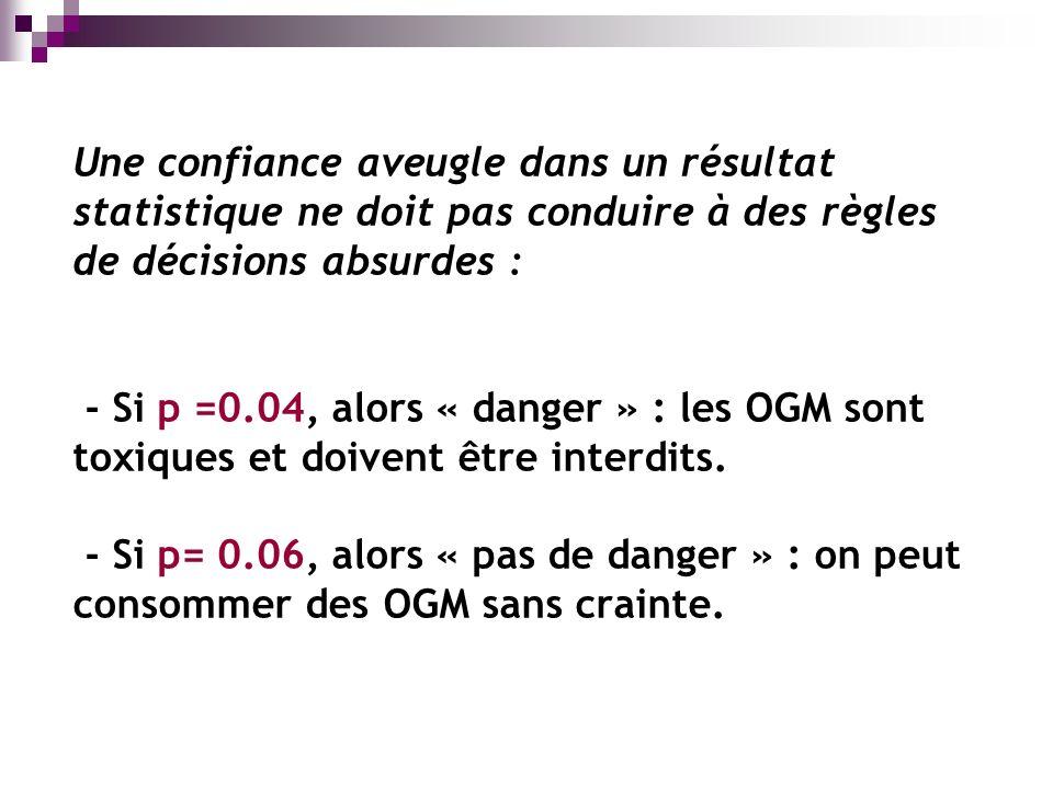 Une confiance aveugle dans un résultat statistique ne doit pas conduire à des règles de décisions absurdes : - Si p =0.04, alors « danger » : les OGM sont toxiques et doivent être interdits.