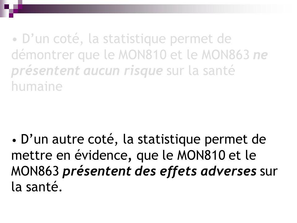 Dun coté, la statistique permet de démontrer que le MON810 et le MON863 ne présentent aucun risque sur la santé humaine Dun autre coté, la statistique permet de mettre en évidence, que le MON810 et le MON863 présentent des effets adverses sur la santé.