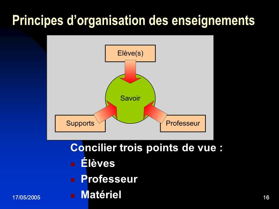 17/05/200516 Principes dorganisation des enseignements Concilier trois points de vue : Élèves Professeur Matériel