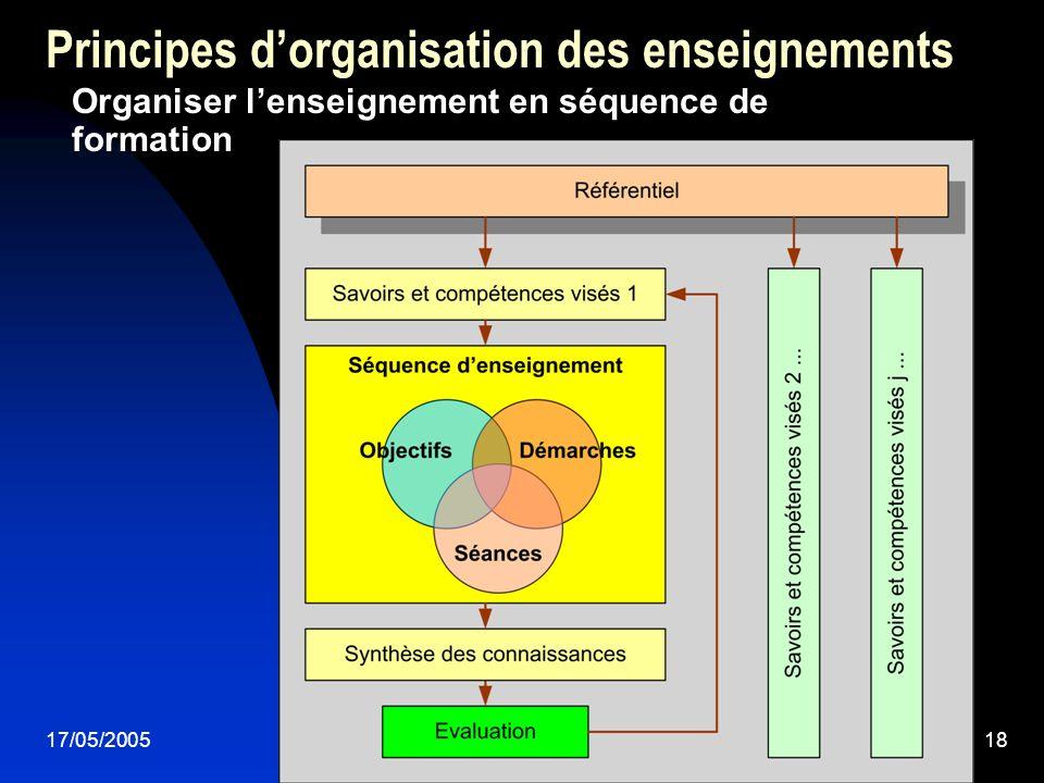 17/05/200518 Principes dorganisation des enseignements Organiser lenseignement en séquence de formation