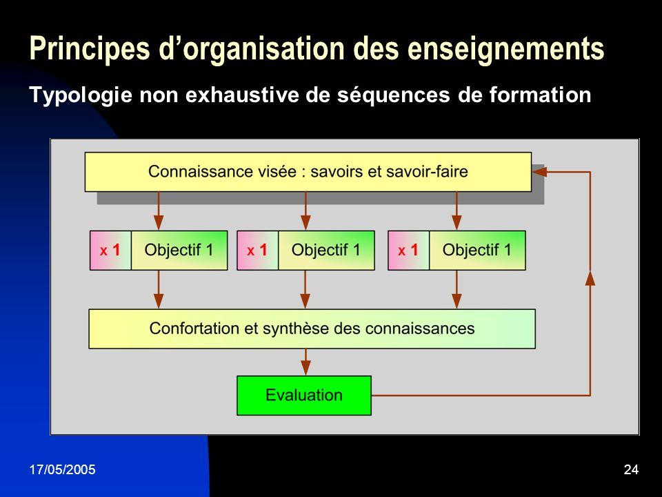 17/05/200524 Principes dorganisation des enseignements Typologie non exhaustive de séquences de formation