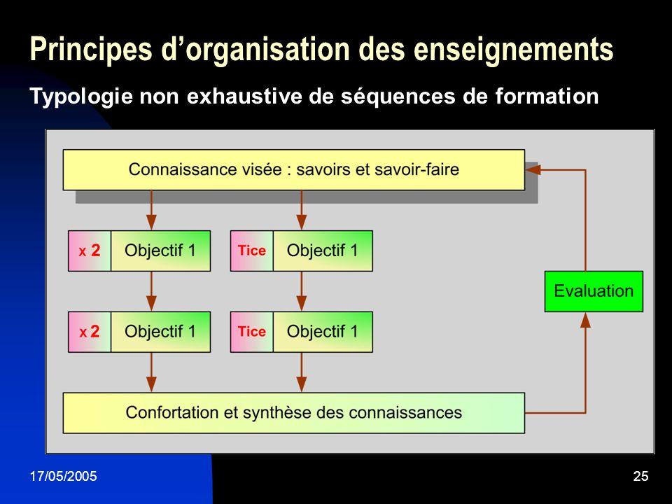17/05/200525 Principes dorganisation des enseignements Typologie non exhaustive de séquences de formation