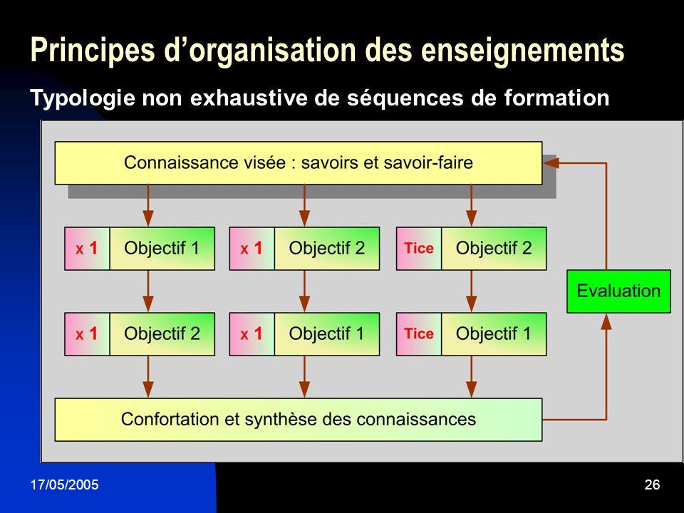 17/05/200526 Principes dorganisation des enseignements Typologie non exhaustive de séquences de formation