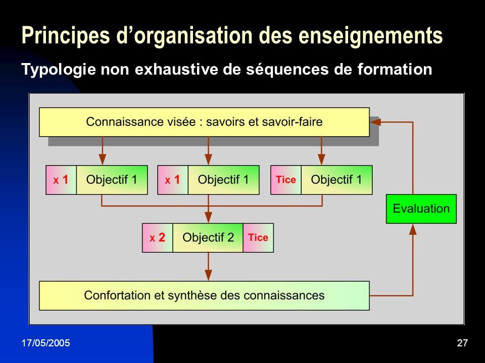 17/05/200527 Principes dorganisation des enseignements Typologie non exhaustive de séquences de formation