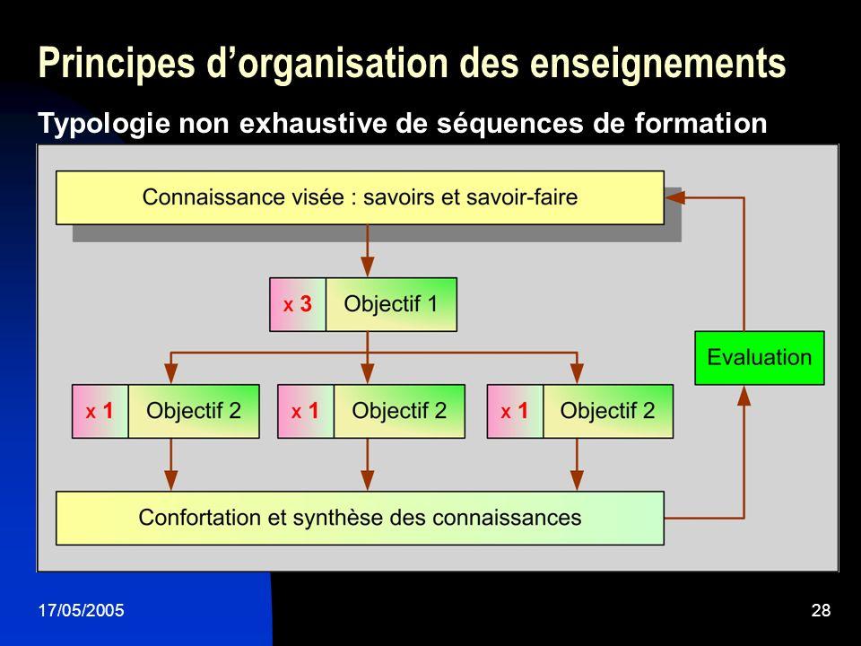 17/05/200528 Principes dorganisation des enseignements Typologie non exhaustive de séquences de formation
