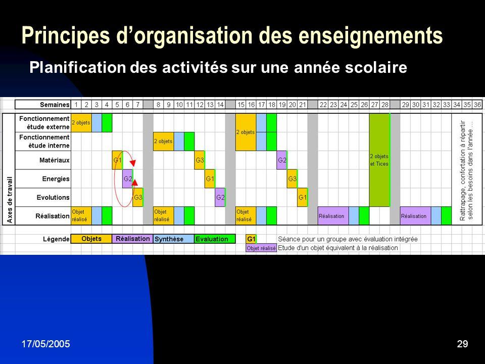 17/05/200529 Principes dorganisation des enseignements Planification des activités sur une année scolaire