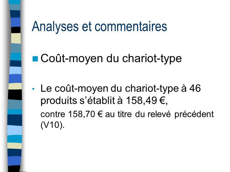 Analyses et commentaires Coût-moyen du chariot-type Le coût-moyen du chariot-type à 46 produits sétablit à 158,49, contre 158,70 au titre du relevé précédent (V10).