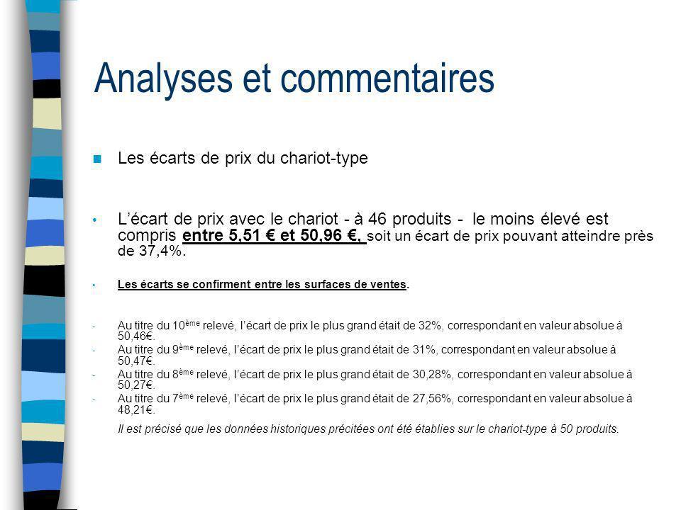 Analyses et commentaires Les écarts de prix du chariot-type Lécart de prix avec le chariot - à 46 produits - le moins élevé est compris entre 5,51 et 50,96, soit un écart de prix pouvant atteindre près de 37,4%.