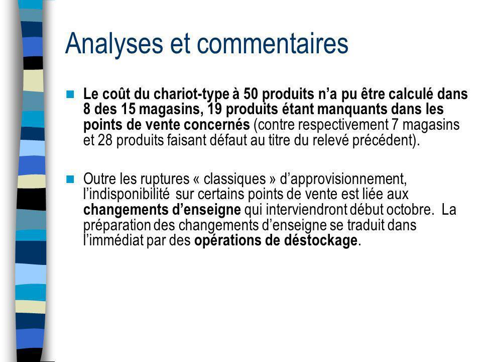 Analyses et commentaires Coût-moyen du chariot-type (à 50 produits) Le coût-moyen du chariot-type sétablit à 170,42.