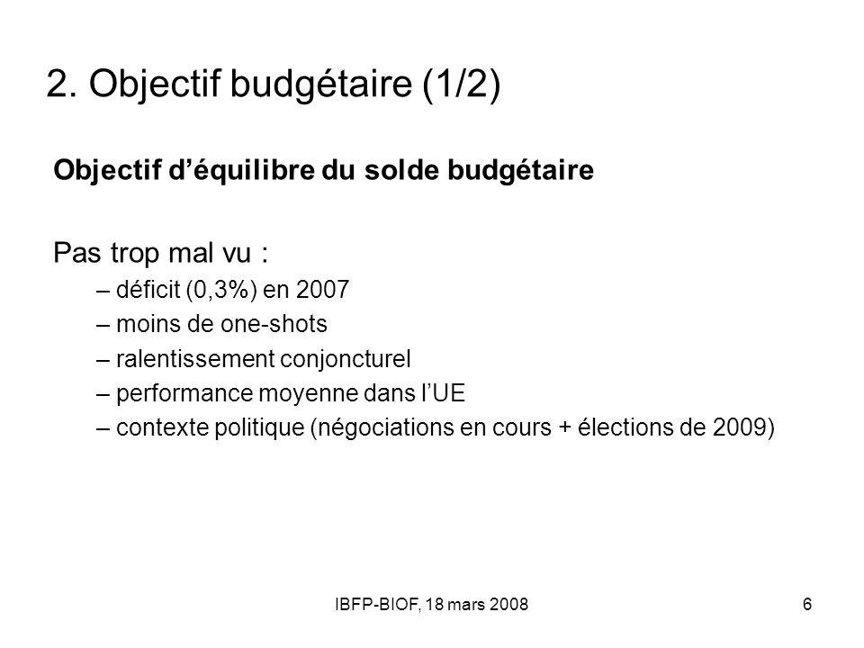 IBFP-BIOF, 18 mars 20086 2. Objectif budgétaire (1/2) Objectif déquilibre du solde budgétaire Pas trop mal vu : – déficit (0,3%) en 2007 – moins de on