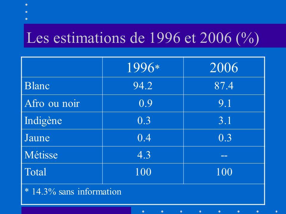 Les estimations de 1996 et 2006 (%) 1996 * 2006 Blanc94.287.4 Afro ou noir 0.9 9.1 Indigène 0.3 3.1 Jaune 0.4 0.3 Métisse 4.3-- Total100 * 14.3% sans information