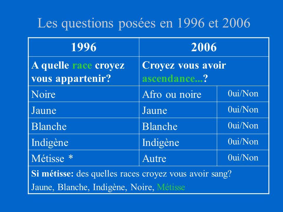 Les questions posées en 1996 et 2006 19962006 A quelle race croyez vous appartenir.