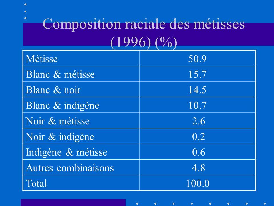 Composition raciale des métisses (1996) (%) Métisse50.9 Blanc & métisse15.7 Blanc & noir14.5 Blanc & indigène10.7 Noir & métisse 2.6 Noir & indigène 0.2 Indigène & métisse 0.6 Autres combinaisons 4.8 Total100.0