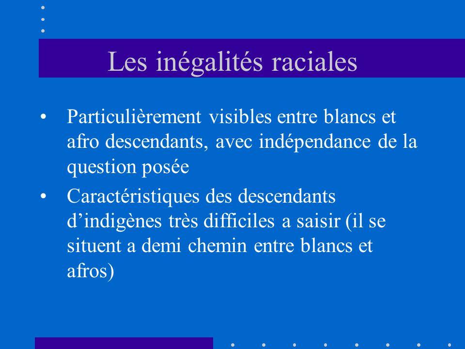 Les inégalités raciales Particulièrement visibles entre blancs et afro descendants, avec indépendance de la question posée Caractéristiques des descendants dindigènes très difficiles a saisir (il se situent a demi chemin entre blancs et afros)