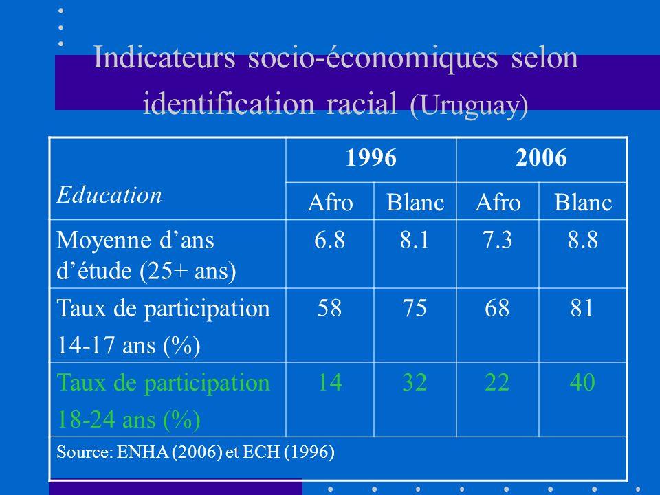 Indicateurs socio-économiques selon identification racial (Uruguay) Education 19962006 AfroBlancAfroBlanc Moyenne dans détude (25+ ans) 6.88.17.38.8 Taux de participation 14-17 ans (%) 58756881 Taux de participation 18-24 ans (%) 14322240 Source: ENHA (2006) et ECH (1996)