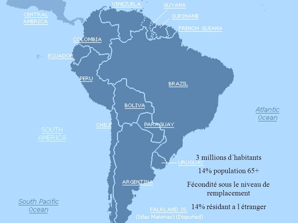 3 millions d´habitants 14% population 65+ Fécondité sous le niveau de remplacement 14% résidant a l étranger