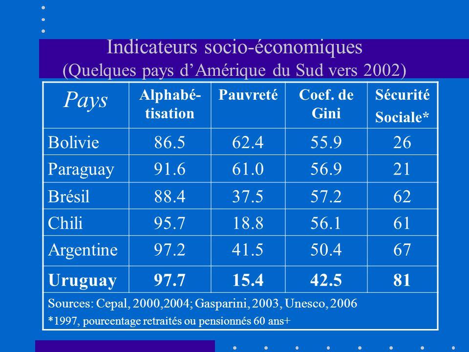 Indicateurs socio-économiques (Quelques pays dAmérique du Sud vers 2002) Pays Alphabé- tisation PauvretéCoef.