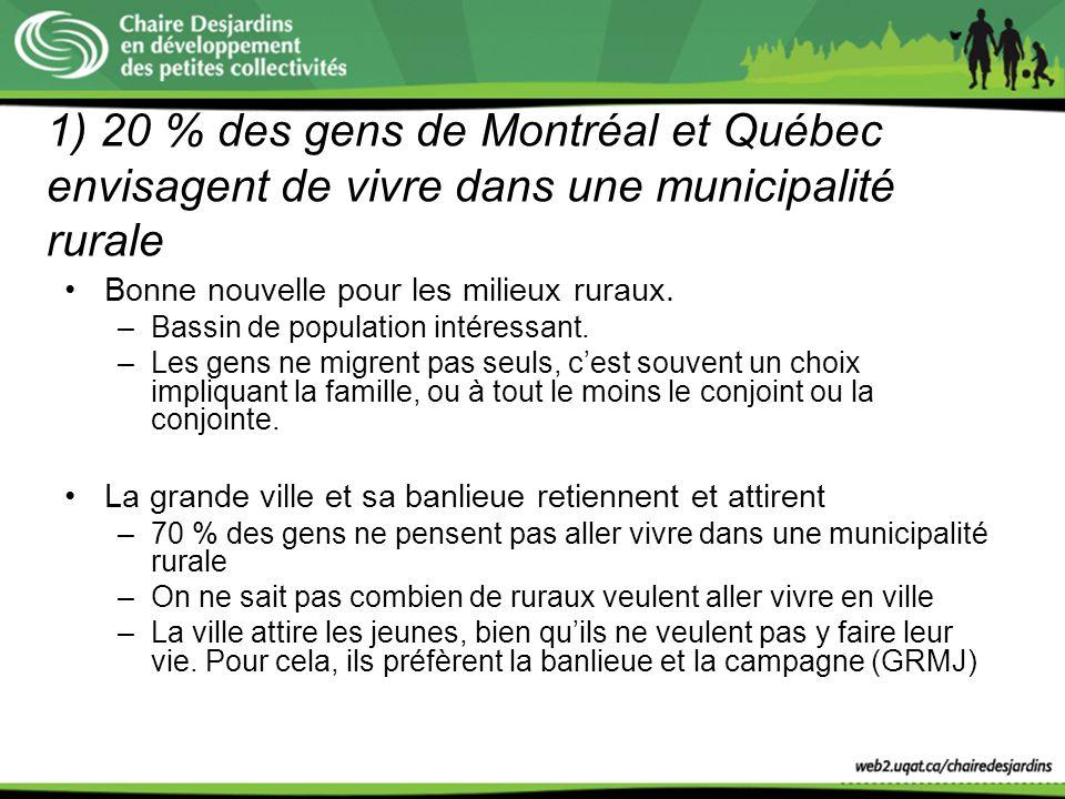 1) 20 % des gens de Montréal et Québec envisagent de vivre dans une municipalité rurale Bonne nouvelle pour les milieux ruraux. –Bassin de population