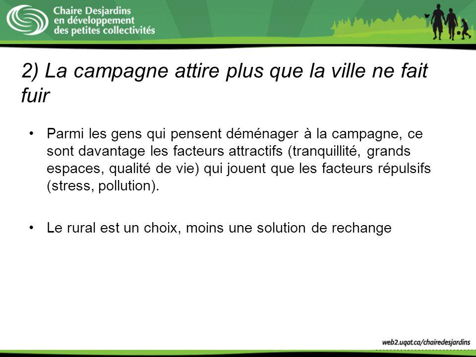 2) La campagne attire plus que la ville ne fait fuir Parmi les gens qui pensent déménager à la campagne, ce sont davantage les facteurs attractifs (tr