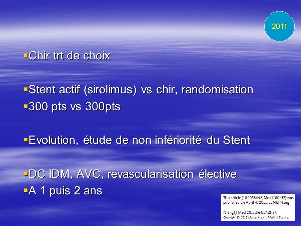Chir trt de choix Chir trt de choix Stent actif (sirolimus) vs chir, randomisation Stent actif (sirolimus) vs chir, randomisation 300 pts vs 300pts 30