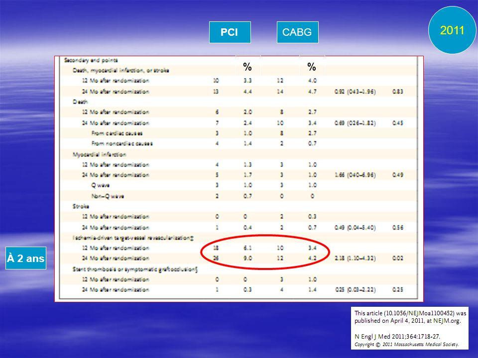 PCICABG % À 2 ans