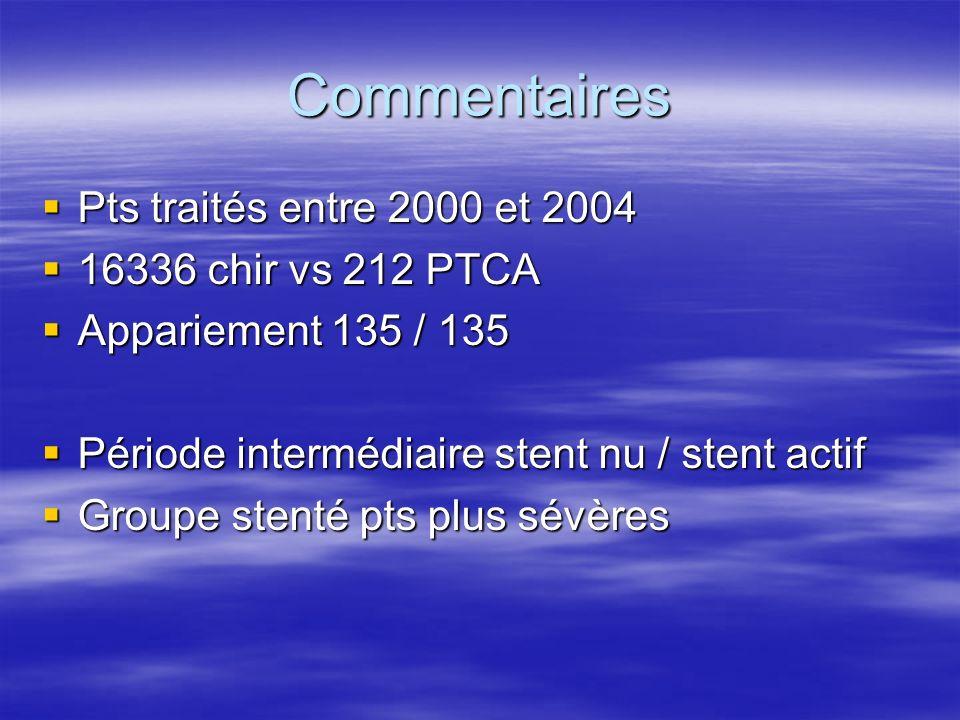 Commentaires Pts traités entre 2000 et 2004 Pts traités entre 2000 et 2004 16336 chir vs 212 PTCA 16336 chir vs 212 PTCA Appariement 135 / 135 Apparie
