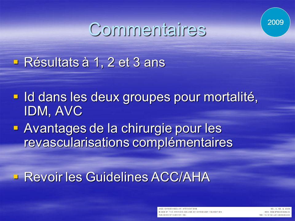Commentaires Résultats à 1, 2 et 3 ans Résultats à 1, 2 et 3 ans Id dans les deux groupes pour mortalité, IDM, AVC Id dans les deux groupes pour morta