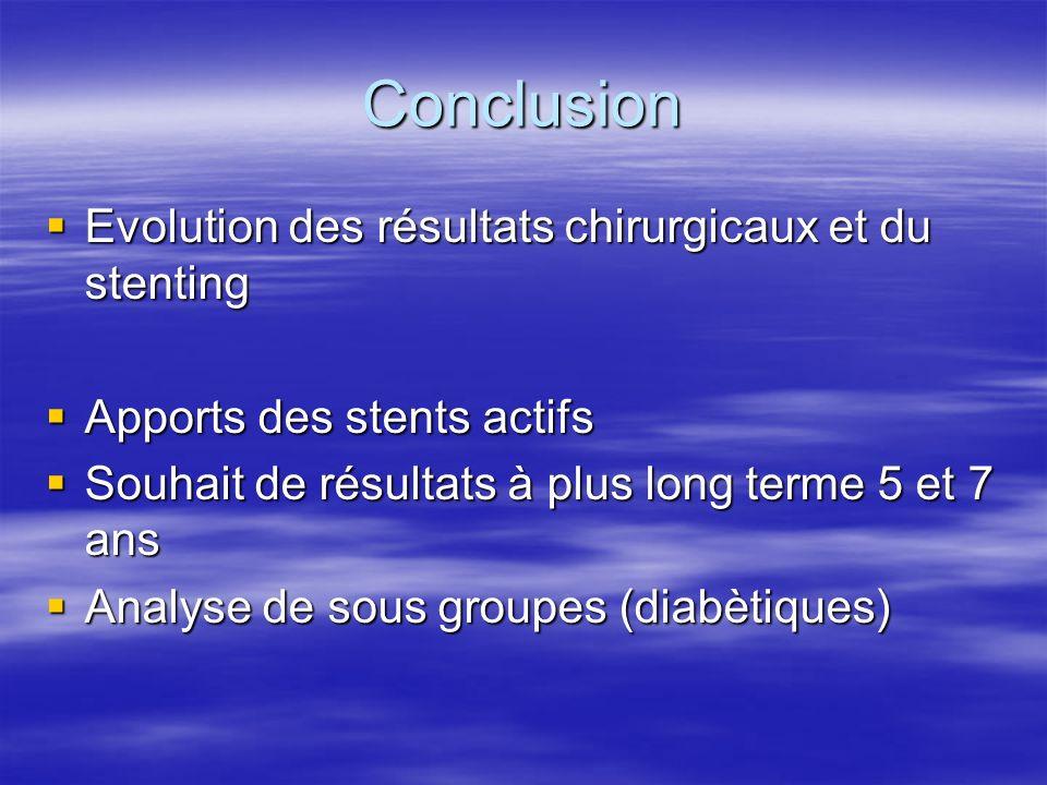 Conclusion Evolution des résultats chirurgicaux et du stenting Evolution des résultats chirurgicaux et du stenting Apports des stents actifs Apports d