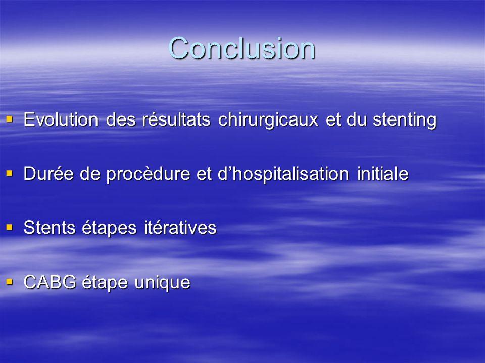 Conclusion Evolution des résultats chirurgicaux et du stenting Evolution des résultats chirurgicaux et du stenting Durée de procèdure et dhospitalisat