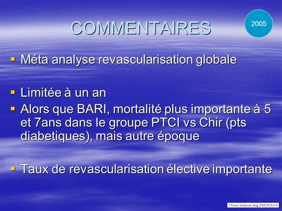 COMMENTAIRES Méta analyse revascularisation globale Méta analyse revascularisation globale Limitée à un an Limitée à un an Alors que BARI, mortalité p