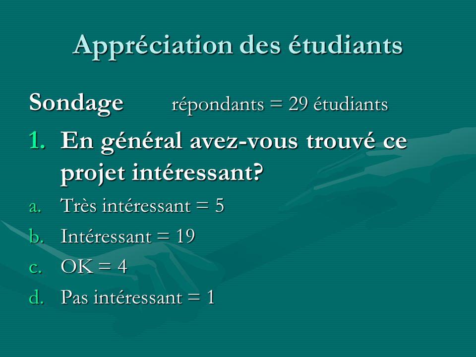 Appréciation des étudiants Sondage répondants = 29 étudiants 1.En général avez-vous trouvé ce projet intéressant? a.Très intéressant = 5 b.Intéressant