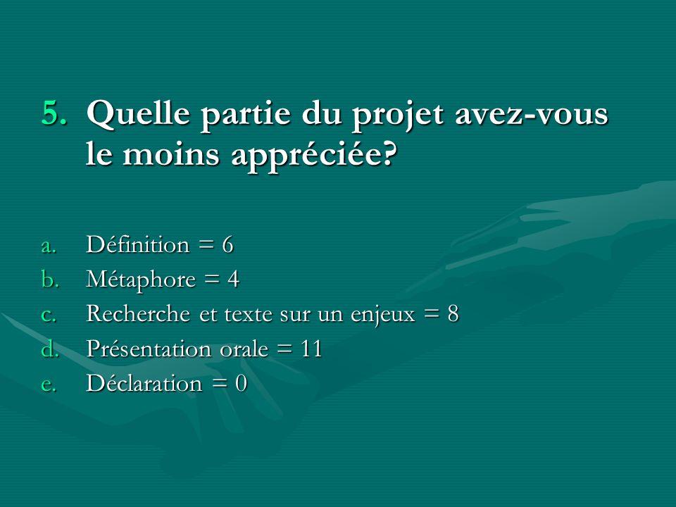 5.Quelle partie du projet avez-vous le moins appréciée? a.Définition = 6 b.Métaphore = 4 c.Recherche et texte sur un enjeux = 8 d.Présentation orale =