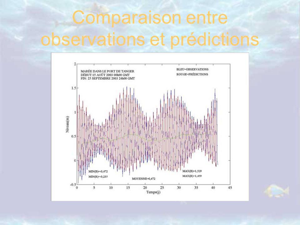 Comparaison entre observations et prédictions