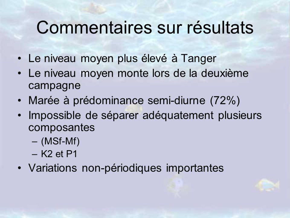 Commentaires sur résultats Le niveau moyen plus élevé à Tanger Le niveau moyen monte lors de la deuxième campagne Marée à prédominance semi-diurne (72