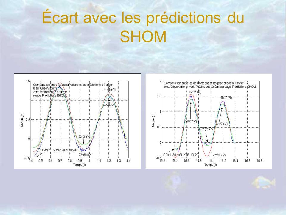 Écart avec les prédictions du SHOM