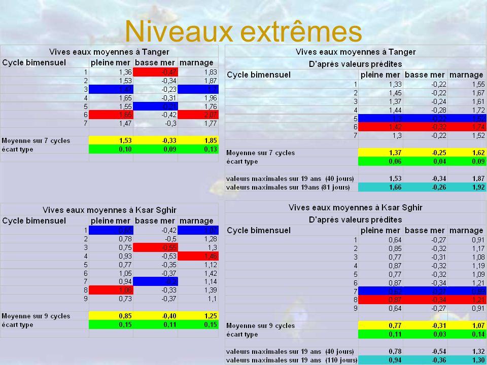Niveaux extrêmes