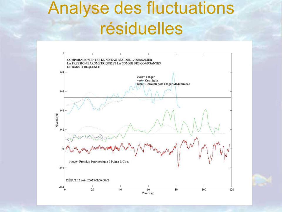 Analyse des fluctuations résiduelles