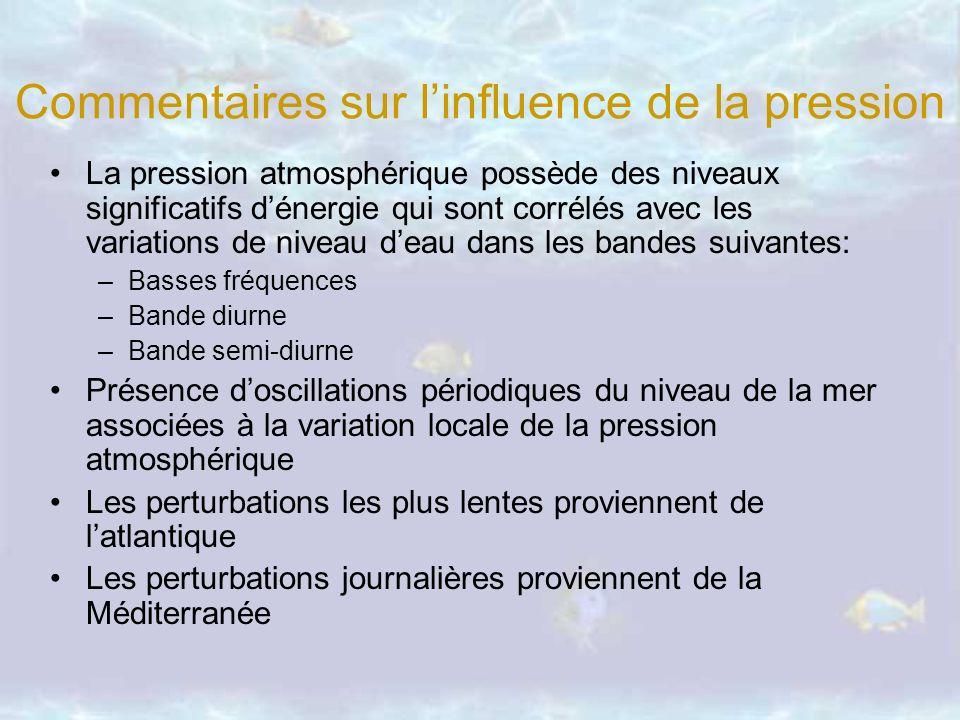 Commentaires sur linfluence de la pression La pression atmosphérique possède des niveaux significatifs dénergie qui sont corrélés avec les variations