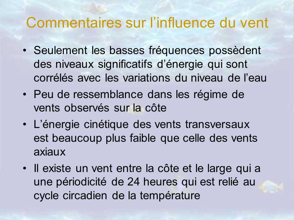 Commentaires sur linfluence du vent Seulement les basses fréquences possèdent des niveaux significatifs dénergie qui sont corrélés avec les variations