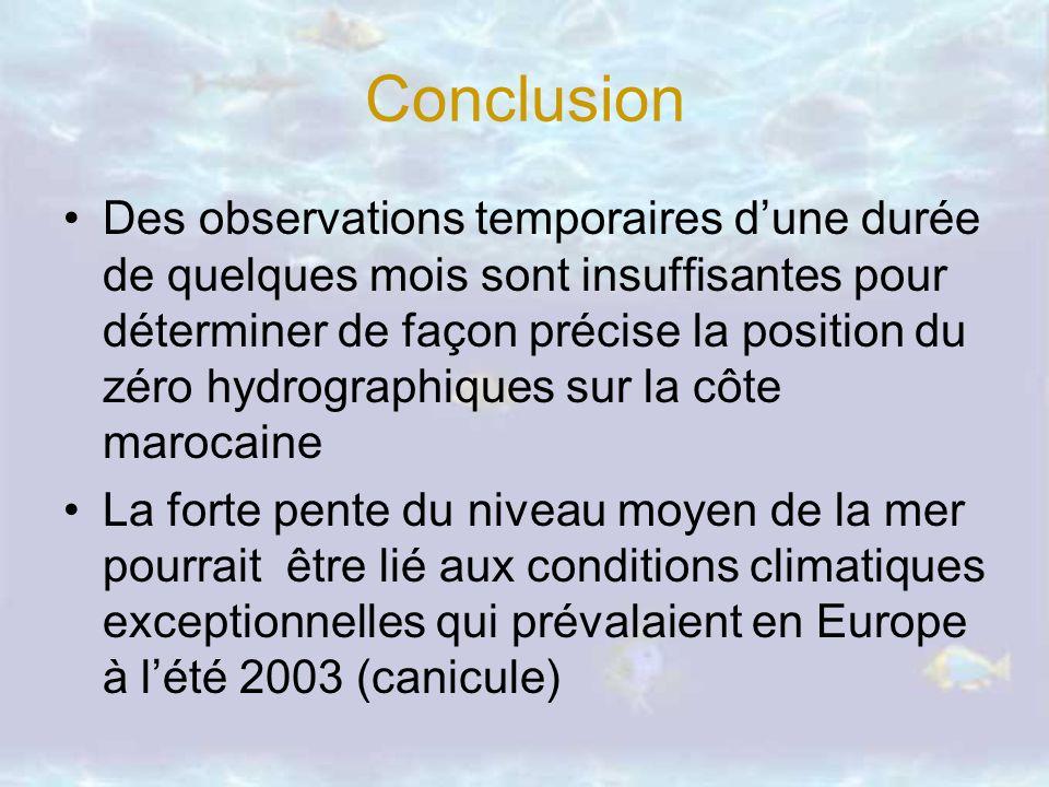 Conclusion Des observations temporaires dune durée de quelques mois sont insuffisantes pour déterminer de façon précise la position du zéro hydrograph