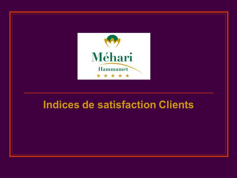 Indices de satisfaction Clients