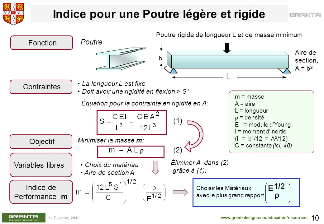 www.grantadesign.com/education/resources M. F. Ashby, 2012 Indice pour une Poutre légère et rigide 10 Poutre Fonction Minimiser la masse m: m = A L (2