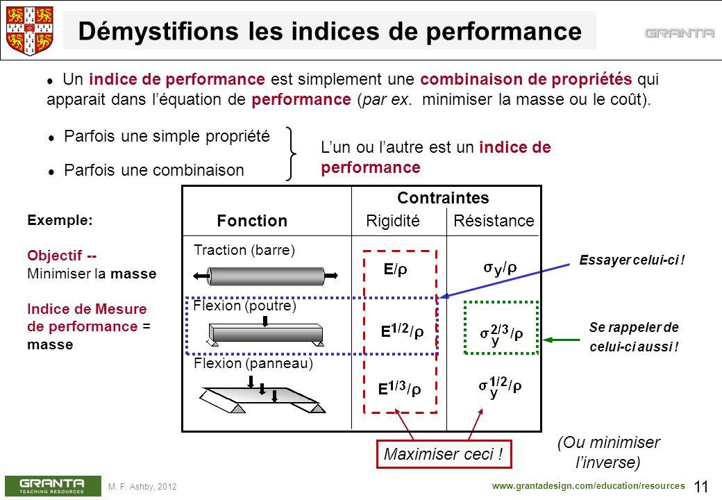 www.grantadesign.com/education/resources M. F. Ashby, 2012 Démystifions les indices de performance 11 Un indice de performance est simplement une comb