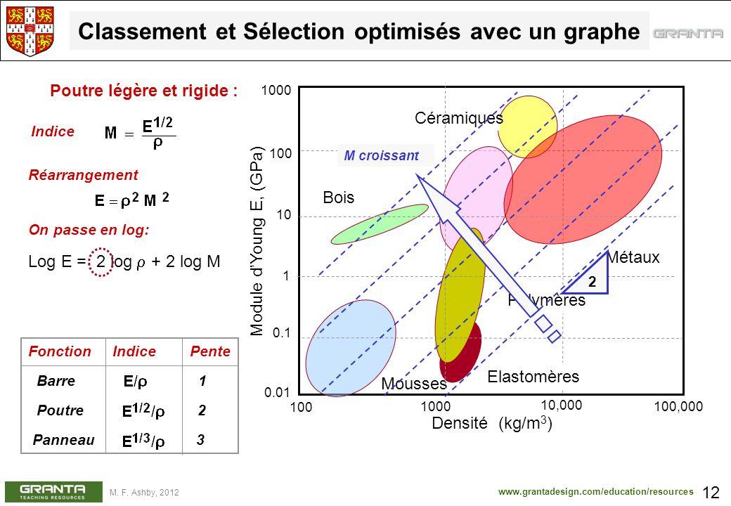 www.grantadesign.com/education/resources M. F. Ashby, 2012 Log E = 2 log + 2 log M On passe en log: 0.1 10 1 100 Métaux Polymères Elastomères Bois Com