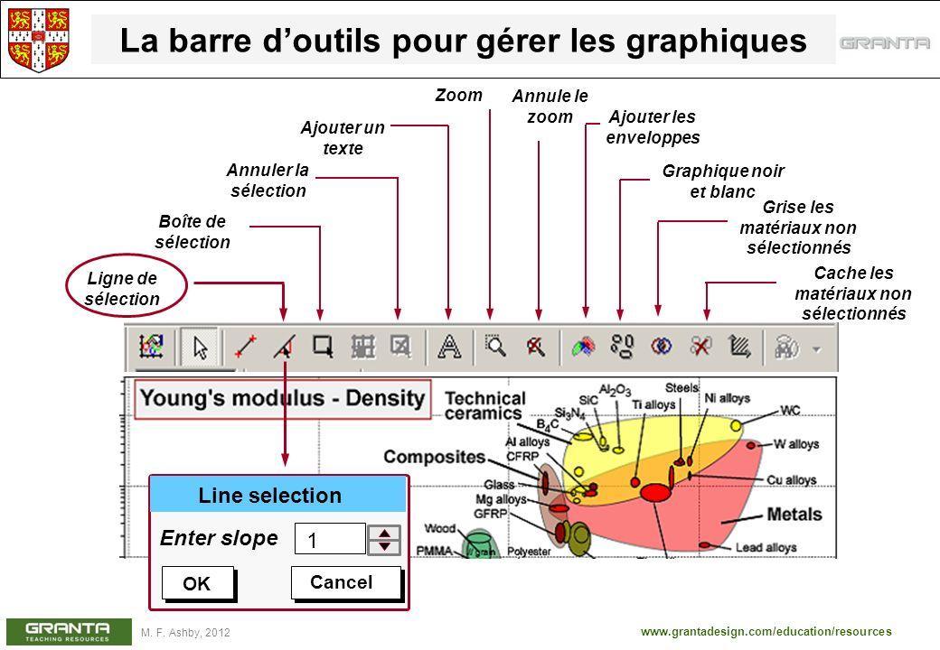 www.grantadesign.com/education/resources M. F. Ashby, 2012 La barre doutils pour gérer les graphiques Boîte de sélection Annuler la sélection Ajouter